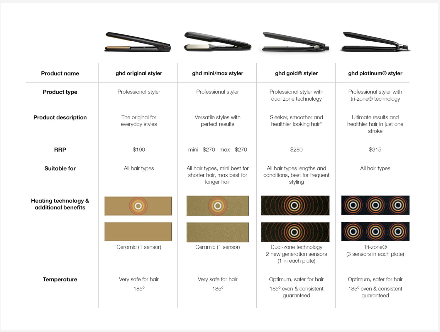 GHD Which is best for you ?